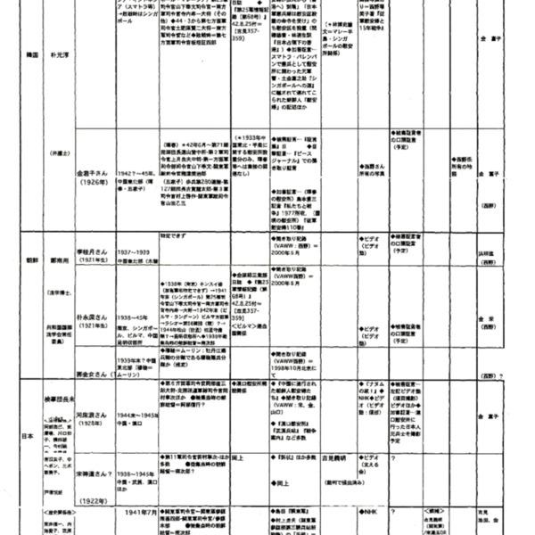 起訴状.KOREA(+日本)状況(2000.7.20段階)